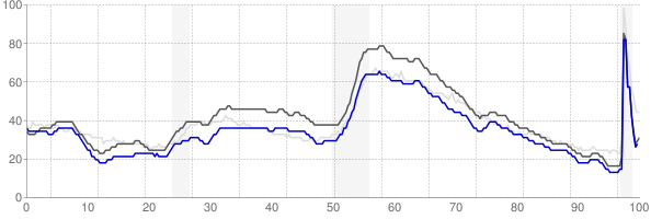 Charleston, South Carolina monthly unemployment rate chart